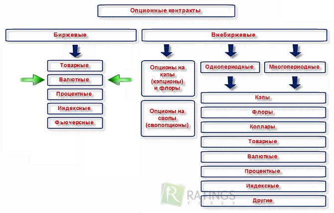Контракты на опционы бинарные опционы брокеры альпари