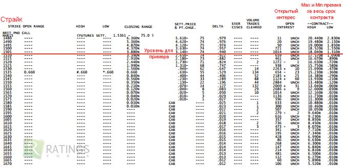 Индикатор опционных уровней для форекс бинарные опционы синонимы
