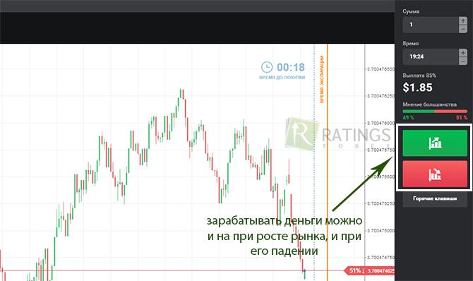 Работающие бинарные опционы на какой бирже лучше всего торговать криптовалютой