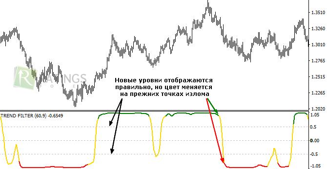 Тренд фильтр форекс что с долларом на рынке форекс