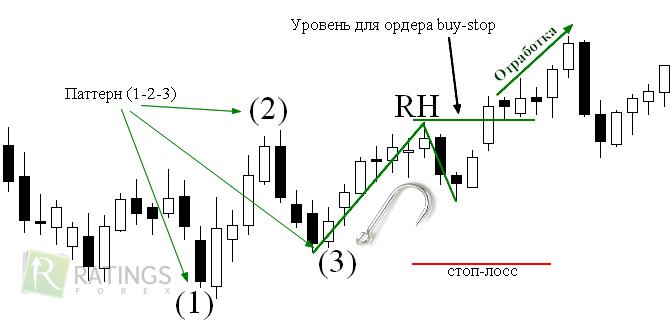 Форекс торговля по патернам copper forex price
