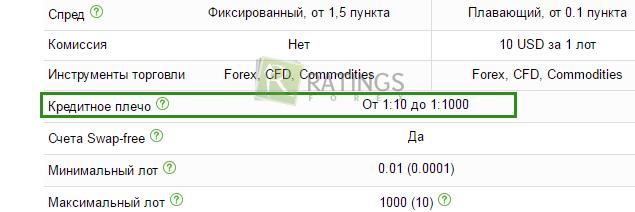 Forex плечо 1 1000 форумы и чаты по forex