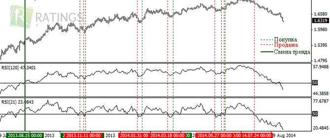 Rsi популярный индикатор на рынке форекс форекс курс евро на завтра