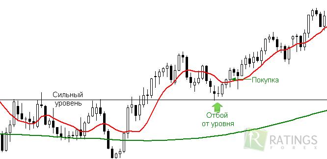 Форекс индикатор bkg10sma торговля на бирже exmo