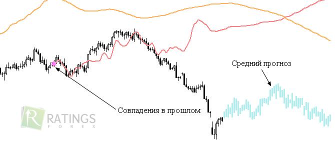 Предсказывающий индикатор форекс игры на бирже в беларуси