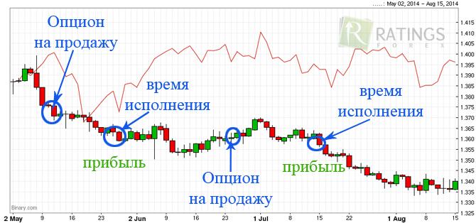 Бинарные торги metatrader 4 forex ltd