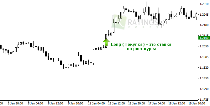Понятие лонг на форексе евро рубль форекс онлайн график доллар рубль
