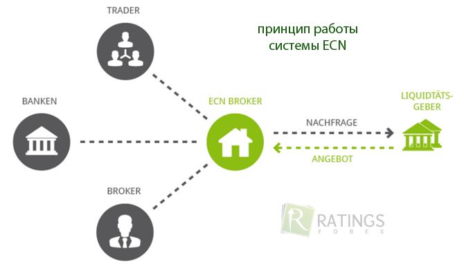 Устройство ECN системы