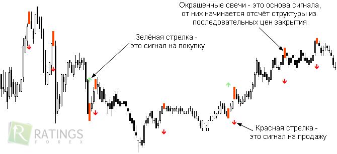 Индикаторы с сигналами для торговли на форекс литература для торговле на форекс