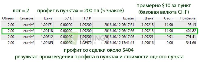 Как рассчитать сколько стоит один пункт в форекс курс шведская крона к евро
