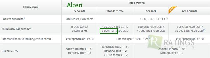 Forex ru минимальный депозит $1 лучшие российские форекс брокеры