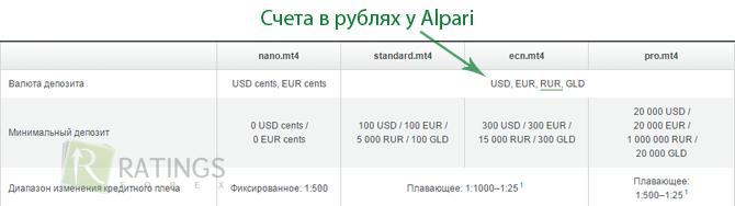 Счет в рублях forex forex торговые системы по инд