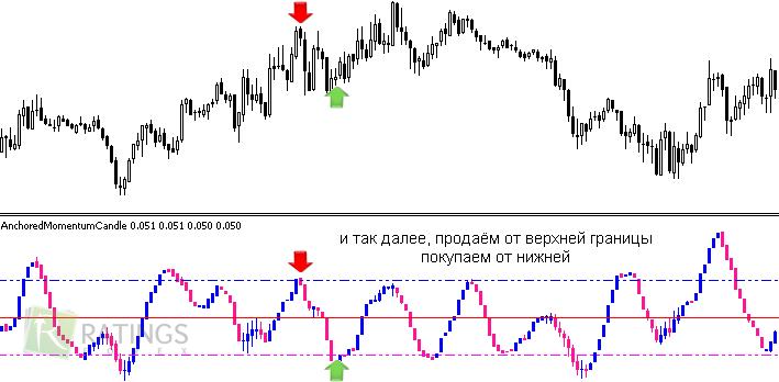 Отличный индикатор сигналов форекс купить биткоин за mastercard