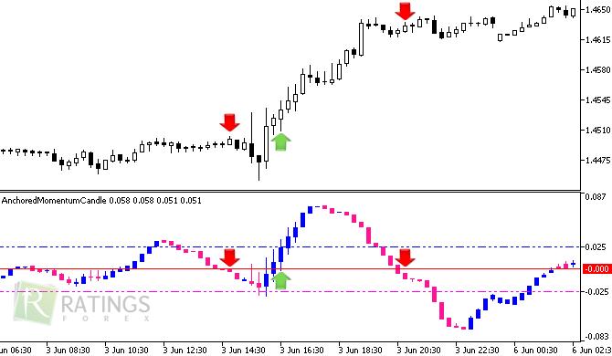Скачать индикатор форекса лучший торговля по горизонтальным уровням на форекс