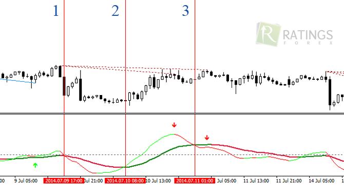 Индикатор форекс трикс где проходят торги на бирже