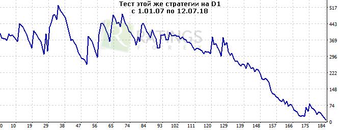 Форекс и его достоинства курс биткоина 2009