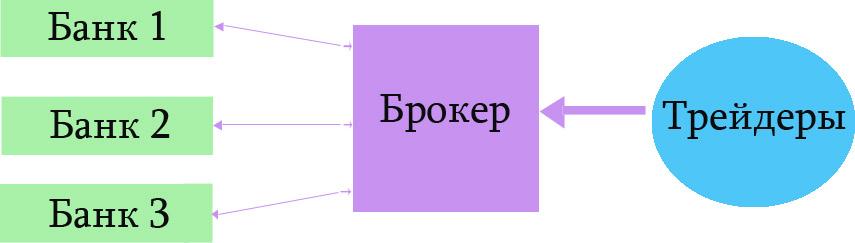 STP на Forex