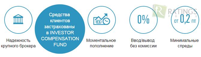 Форекс бкс.ру обзор рынка форекс на 22.03.2012