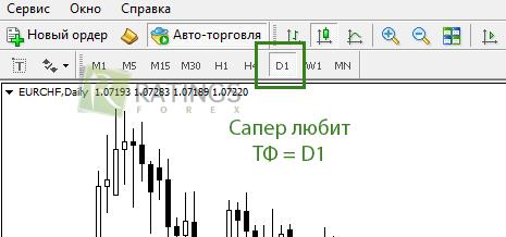 Стратегия в начале дня d1 forex проп-компании форекс