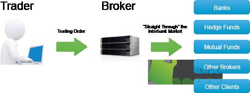 Что такое ecn счет форекс торговые стратегии форекс на объемах