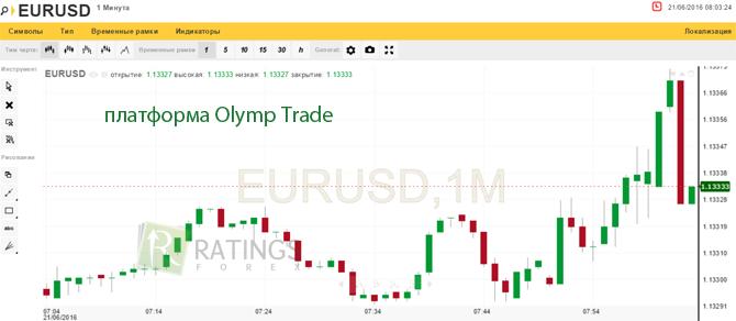 Учимся в платформе Olymp Trade