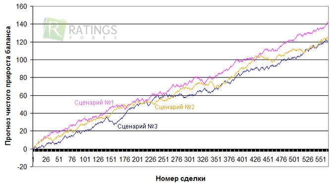 Торговая система по теории вероятности для форекс что такое фондовая биржа и форекс