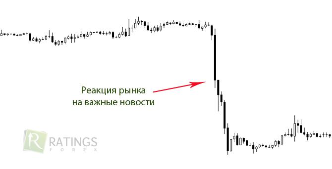 Движение цен на форекс как создать свой биткоин счет