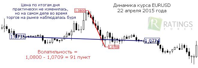 Форекс торговля волатильность индикатор dmi форекс