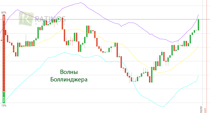 Волны Боллинджера - канальный индикатор в IQ Option