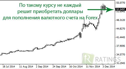 Торговля на рублевых счетов форекс курс доллар торги биржа
