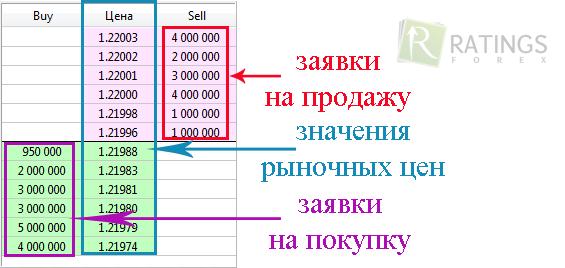 Торговля на форекс стакан оборот рынка форекс в день